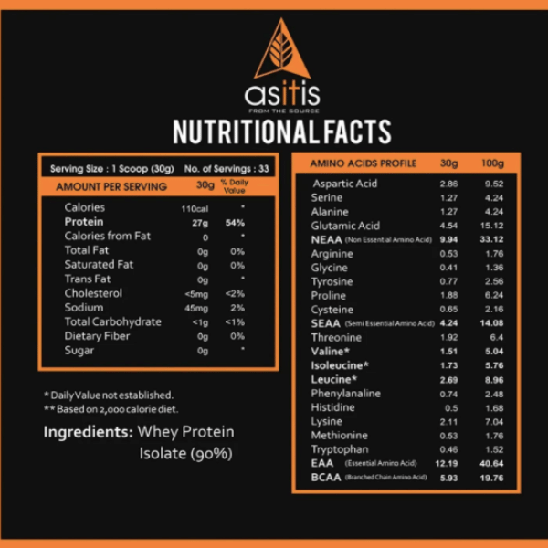 Asitis nutritional facts